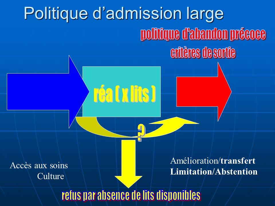 Politique dadmission large Accès aux soins Culture Amélioration/transfert Limitation/Abstention