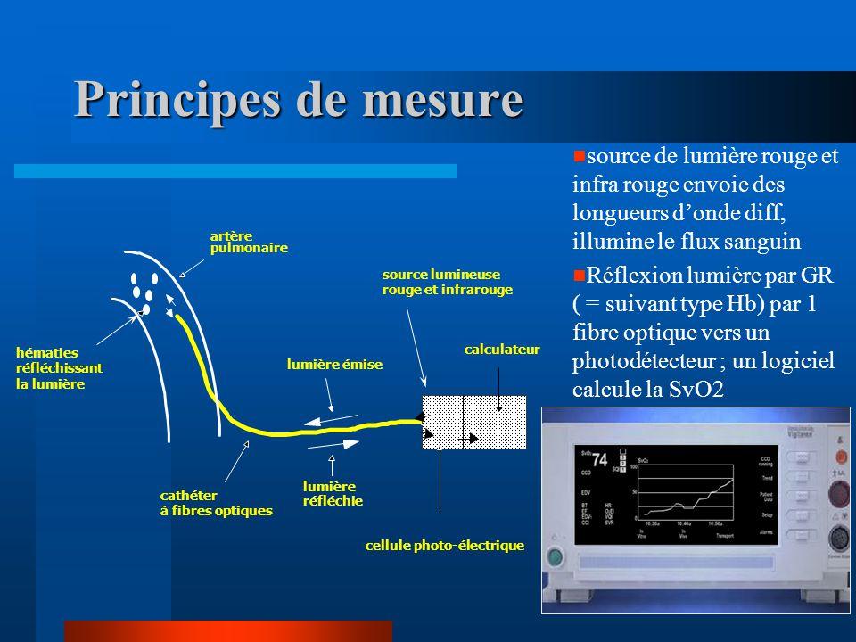 Principes de mesure artère pulmonaire calculateur lumière émise lumière réfléchie hématies réfléchissant la lumière source lumineuse rouge et infrarou