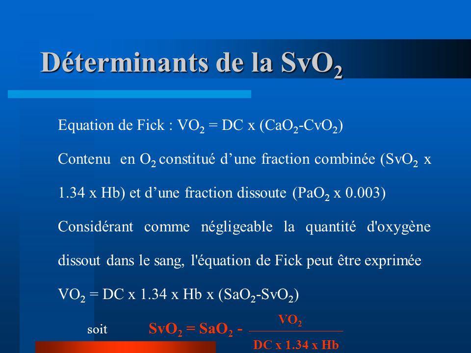 Déterminants de la SvO 2 Equation de Fick : VO 2 = DC x (CaO 2 -CvO 2 ) Contenu en O 2 constitué dune fraction combinée (SvO 2 x 1.34 x Hb) et dune fr
