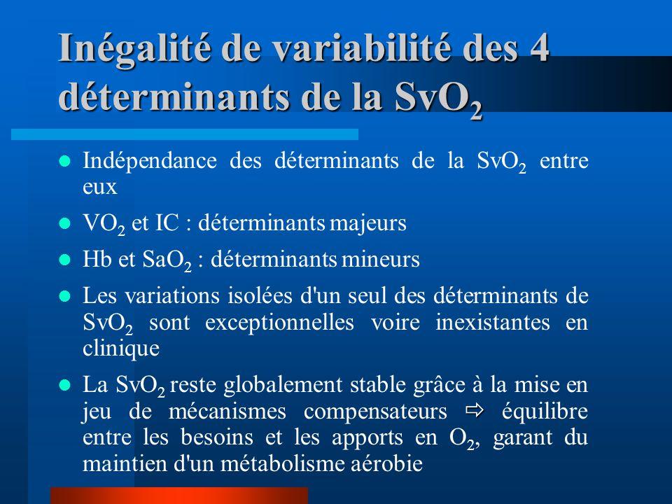 Inégalité de variabilité des 4 déterminants de la SvO 2 Indépendance des déterminants de la SvO 2 entre eux VO 2 et IC : déterminants majeurs Hb et Sa