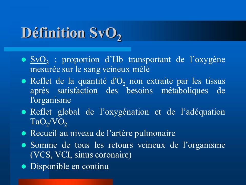 Définition SvO 2 SvO 2 : proportion dHb transportant de loxygène mesurée sur le sang veineux mêlé Reflet de la quantité d'O 2 non extraite par les tis