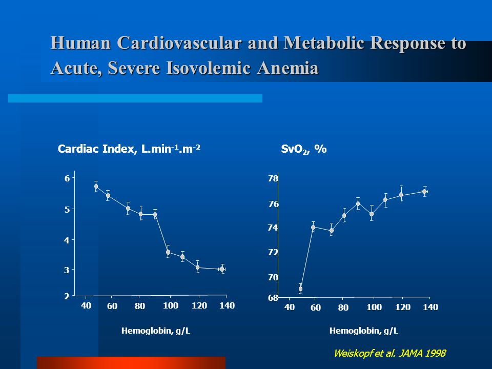 Human Cardiovascular and Metabolic Response to Acute, Severe Isovolemic Anemia 2 3 4 5 40 6080 100120140 Hemoglobin, g/L 6 Cardiac Index, L.min -1.m -