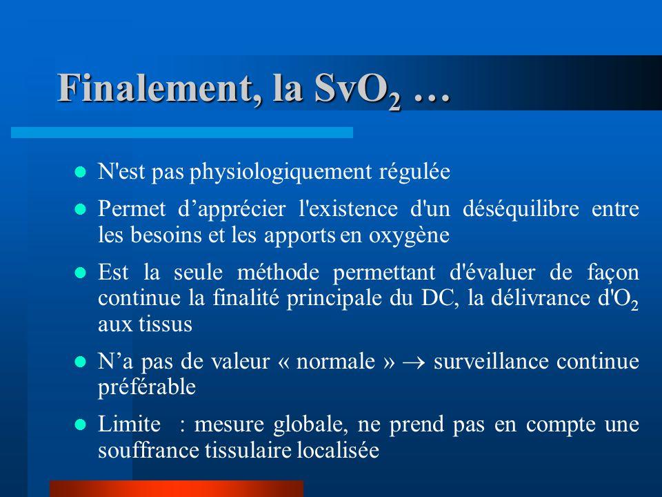Finalement, la SvO 2 … N'est pas physiologiquement régulée Permet dapprécier l'existence d'un déséquilibre entre les besoins et les apports en oxygène