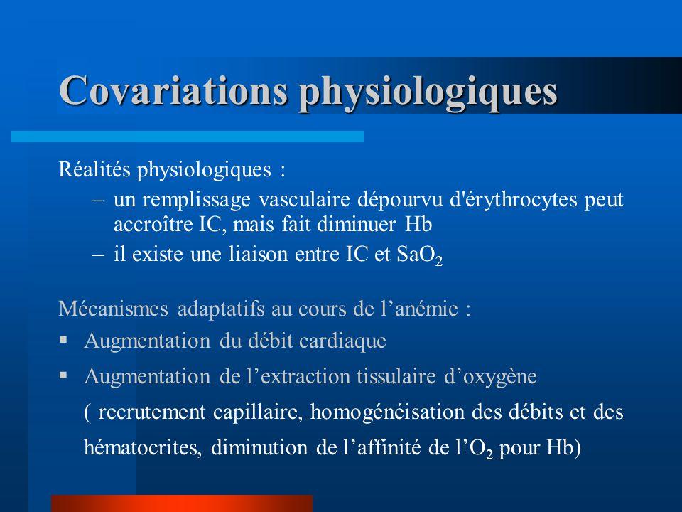 Covariations physiologiques Réalités physiologiques : –un remplissage vasculaire dépourvu d'érythrocytes peut accroître IC, mais fait diminuer Hb –il