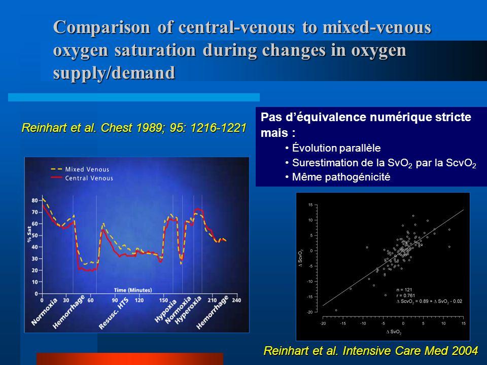La SvO 2 du sang veineux mêlé : CAP + fibres optiques Surveillance continue de la SvO 2 : deux sites de mesure La SvO 2 centrale ou ScvO 2 : cathéter VCS + fibres optiques
