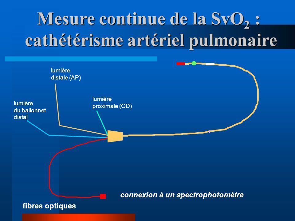 SvO2Conséquences SvO2>75%Extraction normale TaO 2 >VO 2 SvO2 50 à 75%Extraction compensatrice Baisse TaO 2, hausse VO 2 SvO2 30 à 50%Extraction critique Début acidose lactique TaO 2 <VO 2 SvO2 25 à 30%Acidose lactique sévère SvO2<25%Mort cellulaire Interprétation VO 2 dépendance