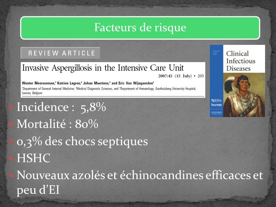 Incidence : 5,8% Mortalité : 80% 0,3% des chocs septiques HSHC Nouveaux azolés et échinocandines efficaces et peu dEI Facteurs de risque