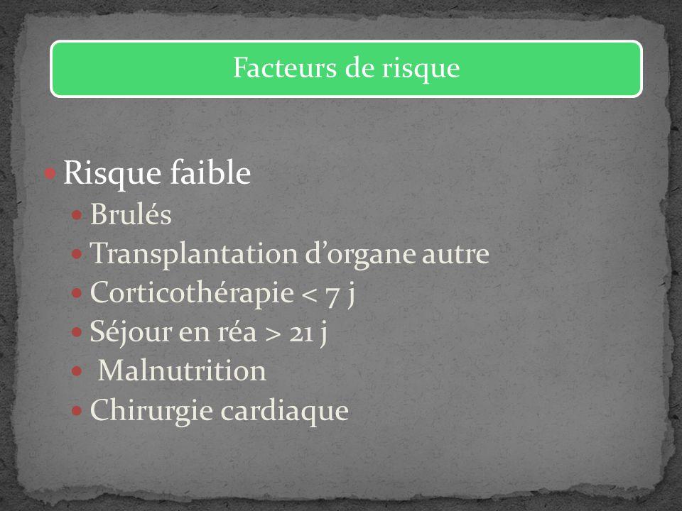 Risque faible Brulés Transplantation dorgane autre Corticothérapie < 7 j Séjour en réa > 21 j Malnutrition Chirurgie cardiaque Facteurs de risque