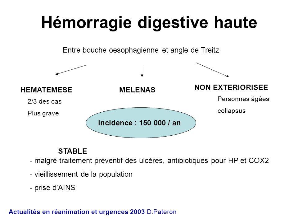 Hémorragie digestive haute Entre bouche oesophagienne et angle de Treitz HEMATEMESEMELENAS NON EXTERIORISEE Incidence : 150 000 / an 2/3 des cas Plus