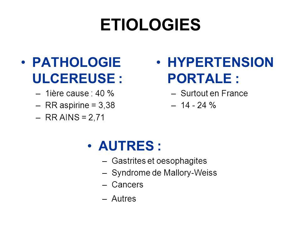 ETIOLOGIES PATHOLOGIE ULCEREUSE : –1ière cause : 40 % –RR aspirine = 3,38 –RR AINS = 2,71 HYPERTENSION PORTALE : –Surtout en France –14 - 24 % AUTRES
