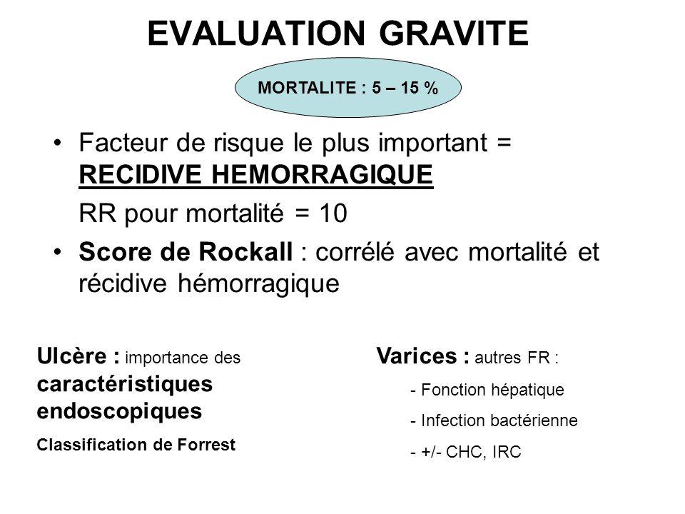 EVALUATION GRAVITE Facteur de risque le plus important = RECIDIVE HEMORRAGIQUE RR pour mortalité = 10 Score de Rockall : corrélé avec mortalité et réc