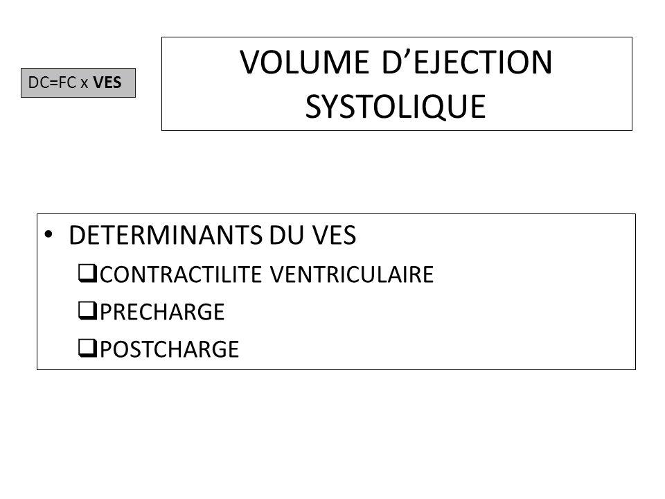 VOLUME DEJECTION SYSTOLIQUE DETERMINANTS DU VES CONTRACTILITE VENTRICULAIRE PRECHARGE POSTCHARGE DC=FC x VES