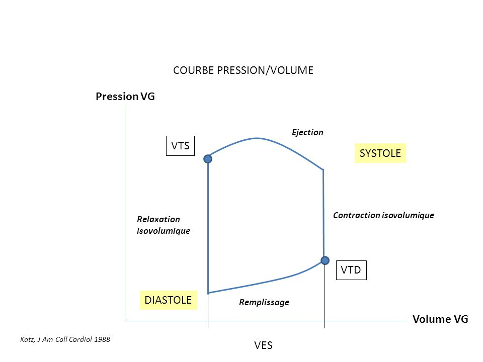 COURBE PRESSION/VOLUME Volume VG Pression VG Remplissage Contraction isovolumique Ejection Relaxation isovolumique VTD VTS VES DIASTOLE SYSTOLE Katz,