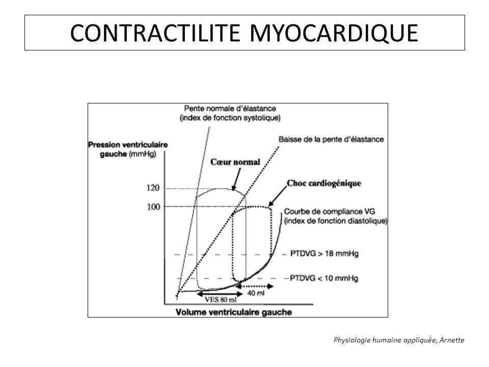 CONTRACTILITE MYOCARDIQUE Physiologie humaine appliquée, Arnette