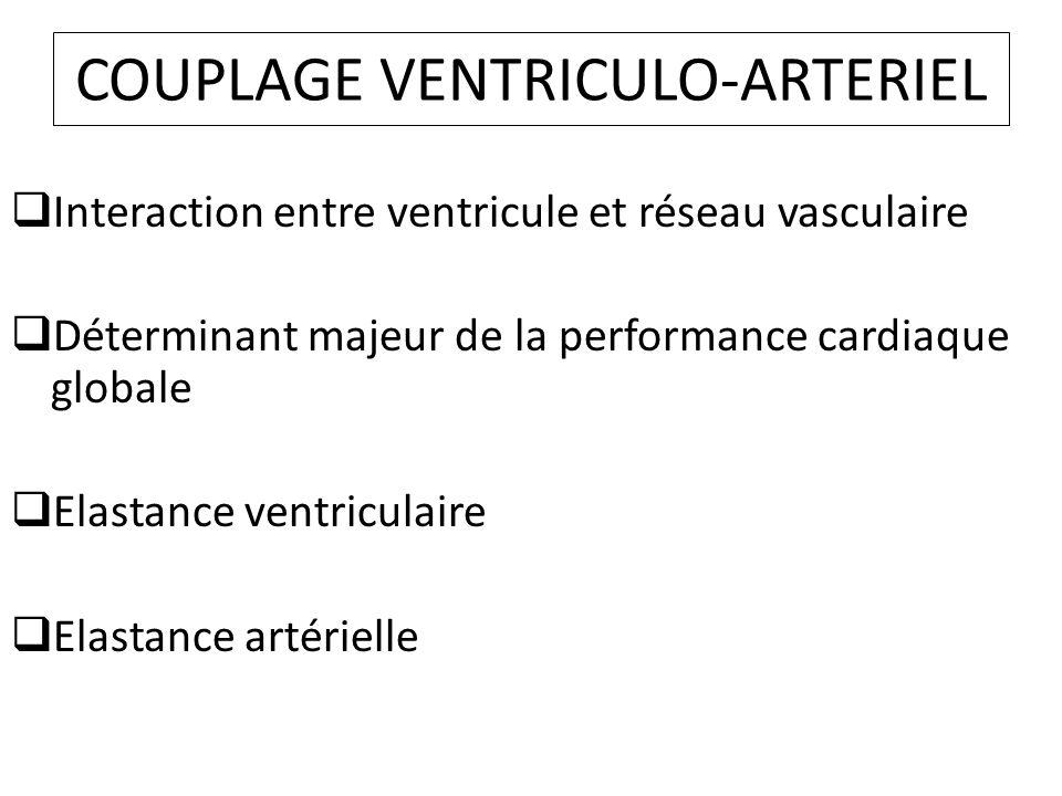 COUPLAGE VENTRICULO-ARTERIEL Interaction entre ventricule et réseau vasculaire Déterminant majeur de la performance cardiaque globale Elastance ventriculaire Elastance artérielle