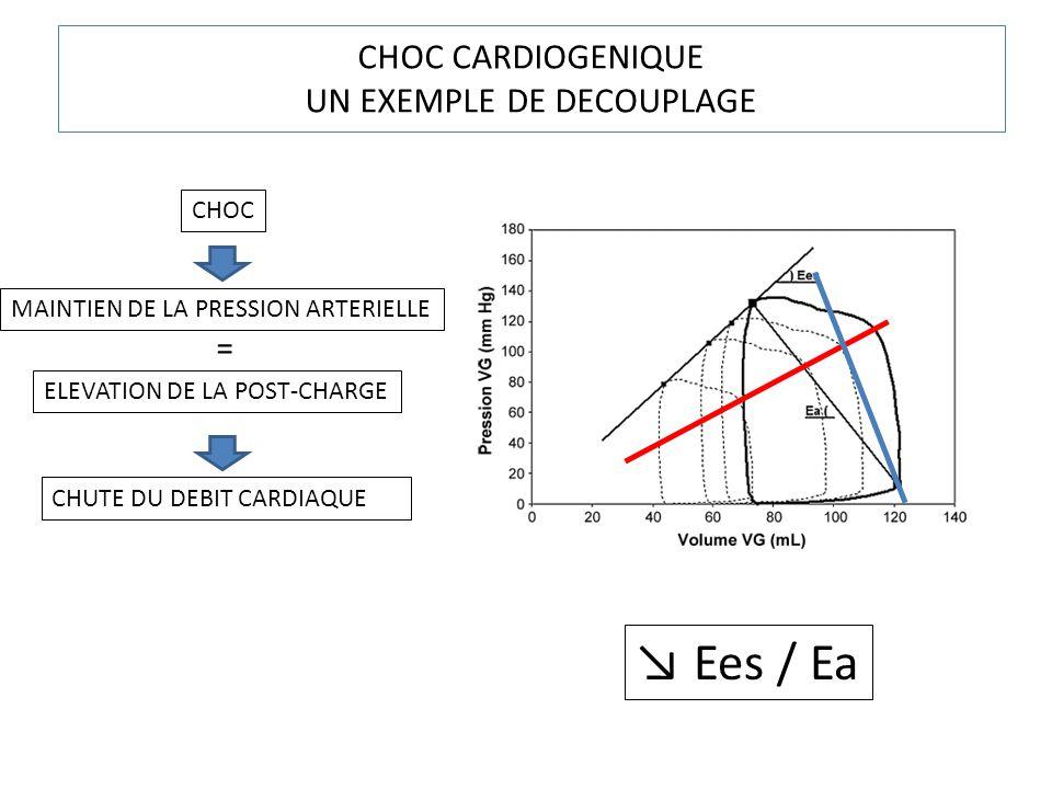 CHOC CARDIOGENIQUE UN EXEMPLE DE DECOUPLAGE CHOC MAINTIEN DE LA PRESSION ARTERIELLE ELEVATION DE LA POST-CHARGE CHUTE DU DEBIT CARDIAQUE = Ees / Ea