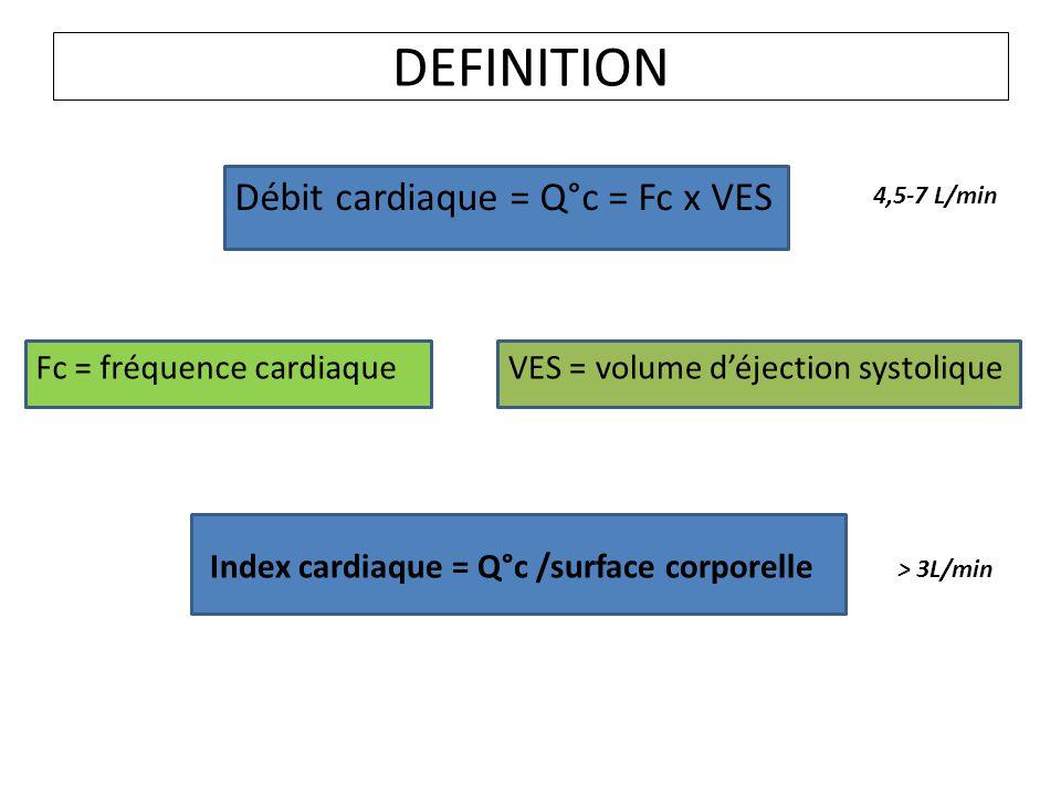 DEFINITION Débit cardiaque = Q°c = Fc x VES Fc = fréquence cardiaqueVES = volume déjection systolique Index cardiaque = Q°c /surface corporelle 4,5-7 L/min > 3L/min