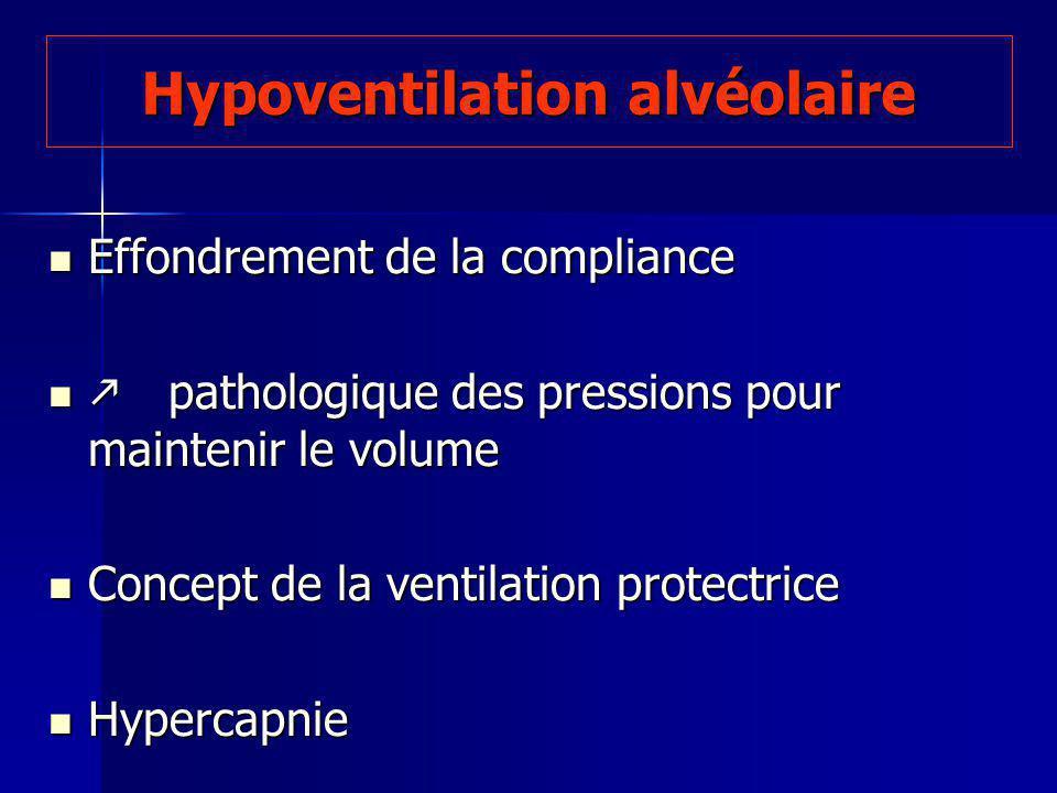 Hypoventilation alvéolaire Effondrement de la compliance Effondrement de la compliance pathologique des pressions pour maintenir le volume pathologique des pressions pour maintenir le volume Concept de la ventilation protectrice Concept de la ventilation protectrice Hypercapnie Hypercapnie