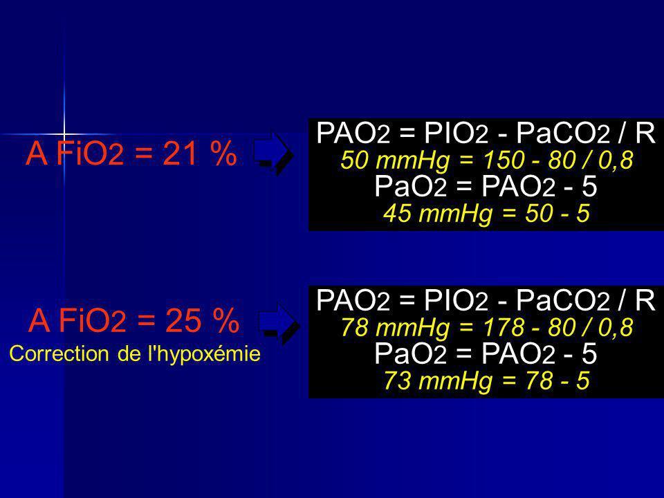 A FiO 2 = 21 % PAO 2 = PIO 2 - PaCO 2 / R 50 mmHg = 150 - 80 / 0,8 PaO 2 = PAO 2 - 5 45 mmHg = 50 - 5 A FiO 2 = 25 % Correction de l hypoxémie PAO 2 = PIO 2 - PaCO 2 / R 78 mmHg = 178 - 80 / 0,8 PaO 2 = PAO 2 - 5 73 mmHg = 78 - 5
