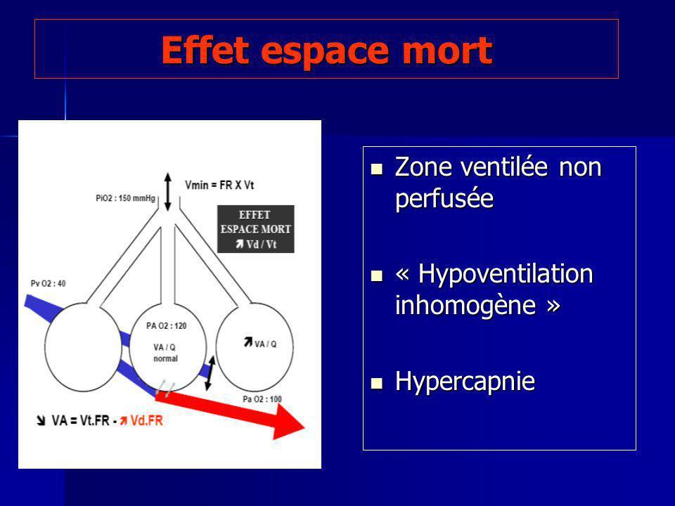 Effet espace mort Zone ventilée non perfusée Zone ventilée non perfusée « Hypoventilation inhomogène » « Hypoventilation inhomogène » Hypercapnie Hypercapnie