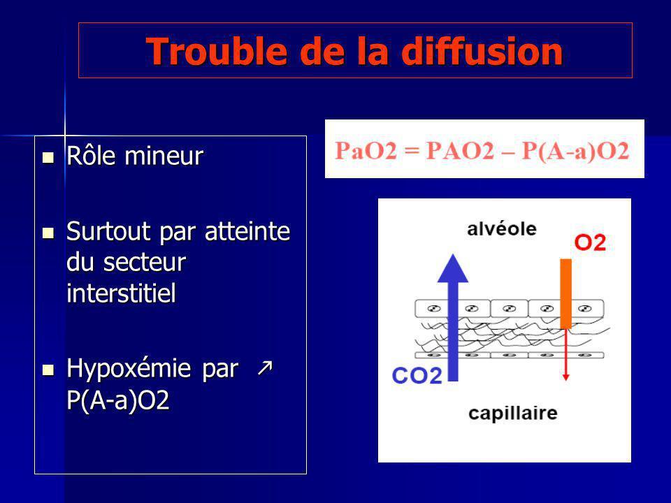 Trouble de la diffusion Rôle mineur Rôle mineur Surtout par atteinte du secteur interstitiel Surtout par atteinte du secteur interstitiel Hypoxémie par P(A-a)O2 Hypoxémie par P(A-a)O2