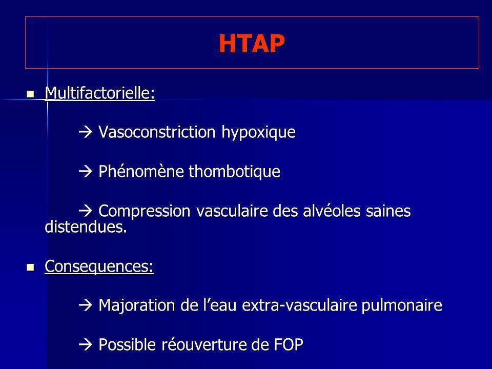 HTAP Multifactorielle: Multifactorielle: Vasoconstriction hypoxique Vasoconstriction hypoxique Phénomène thombotique Phénomène thombotique Compression vasculaire des alvéoles saines distendues.