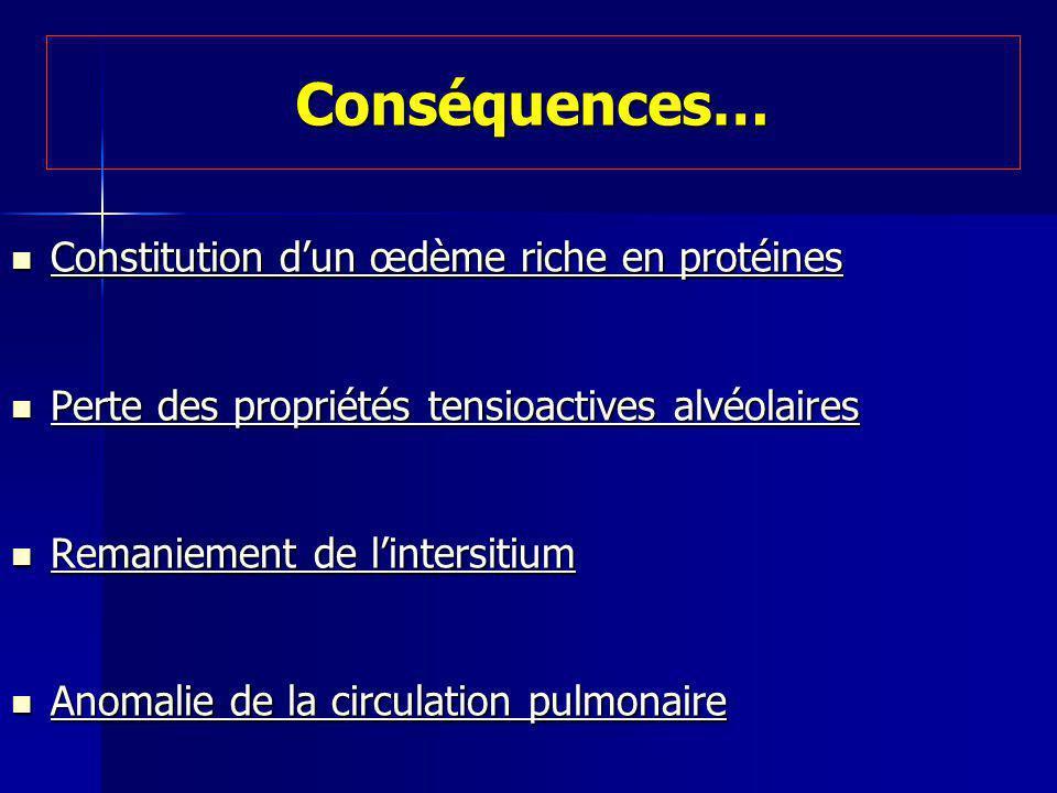 Conséquences… Constitution dun œdème riche en protéines Constitution dun œdème riche en protéines Perte des propriétés tensioactives alvéolaires Perte