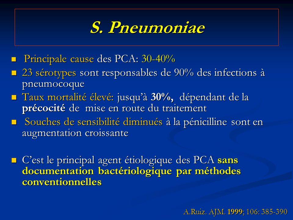 S. Pneumoniae Principale cause des PCA: 30-40% Principale cause des PCA: 30-40% 23 sérotypes sont responsables de 90% des infections à pneumocoque 23