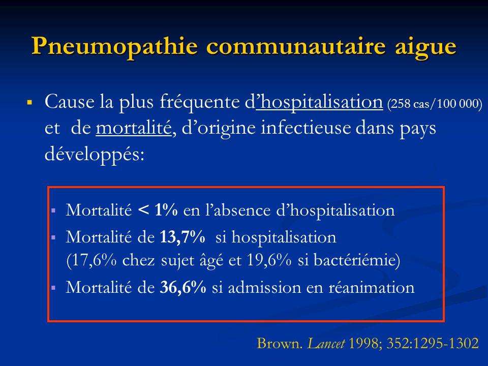 Pneumopathie communautaire aigue Cause la plus fréquente dhospitalisation (258 cas/100 000) et de mortalité, dorigine infectieuse dans pays développés
