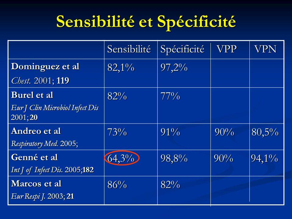 Sensibilité et Spécificité Sensibilité Spécificité VPP VPN Dominguez et al Chest. 2001; 119 82,1%97,2% Burel et al Eur J Clin Microbiol Infect Dis 200