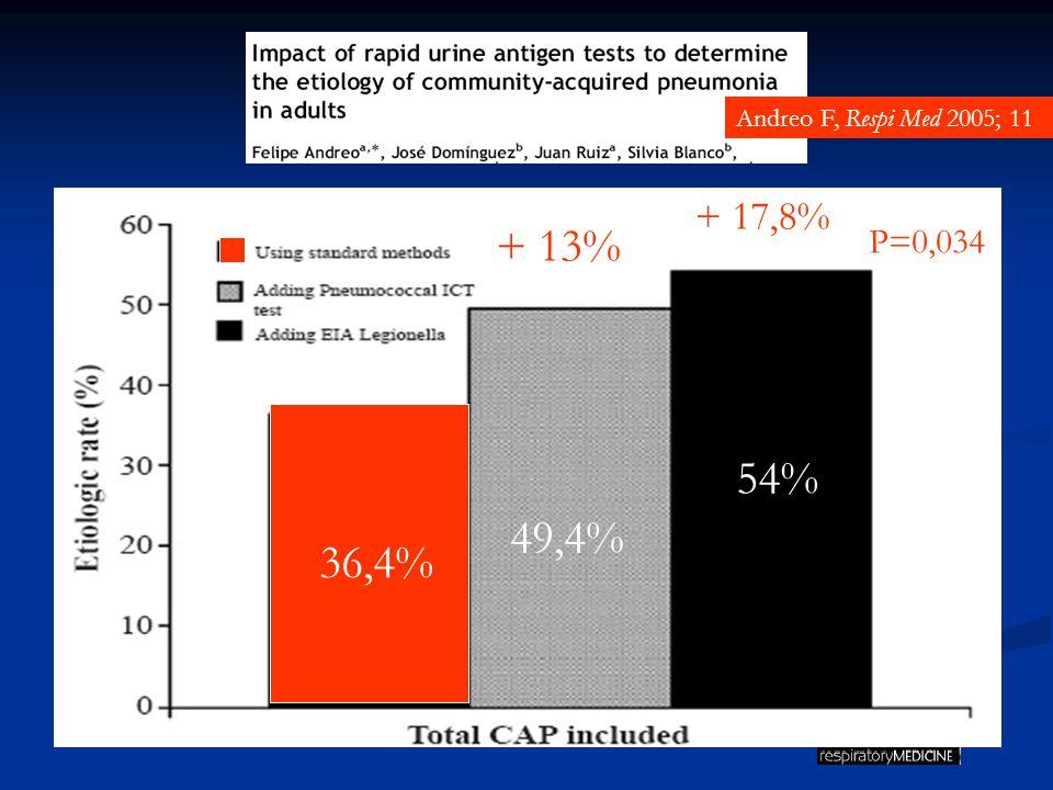 Andreo F, Respi Med 2005; 11 + 13% + 17,8% P=0,034 36,4% 49,4% 54%