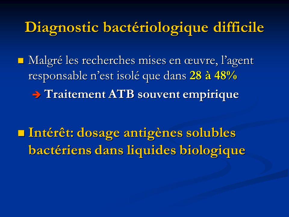 Diagnostic bactériologique difficile Malgré les recherches mises en œuvre, lagent responsable nest isolé que dans 28 à 48% Malgré les recherches mises