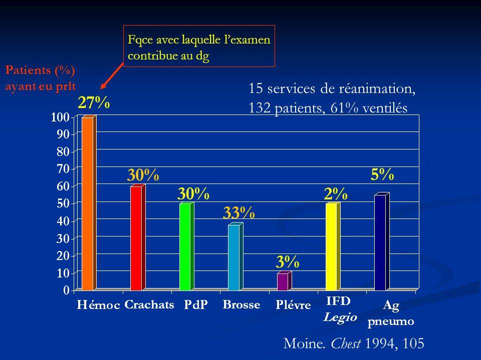 Patients (%) ayant eu prlt BrosseCrachats IFD Legio 30% 33% 3% 2% 5% 27% 15 services de réanimation, 132 patients, 61% ventilés Moine. Chest 1994, 105