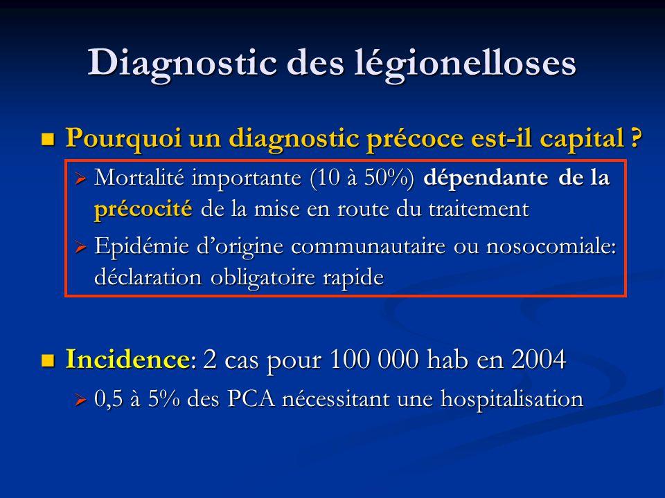 Diagnostic des légionelloses Pourquoi un diagnostic précoce est-il capital ? Pourquoi un diagnostic précoce est-il capital ? Mortalité importante (10