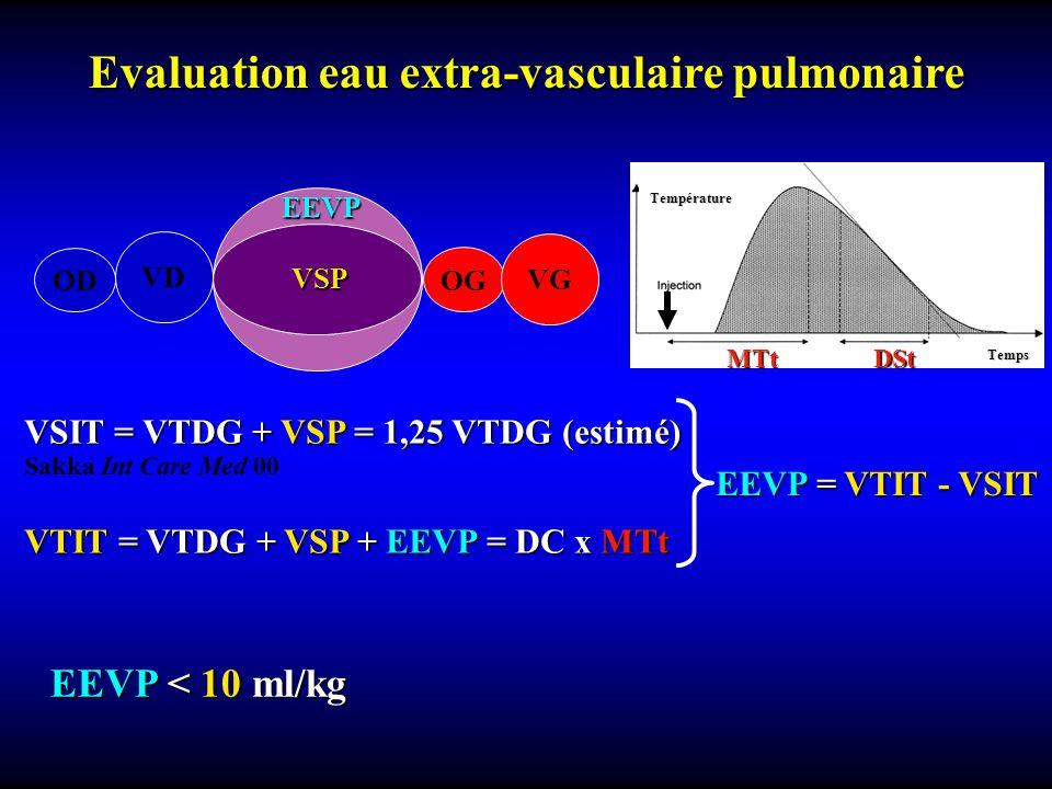 Evaluation eau extra-vasculaire pulmonaire OD OG VD VG EEVP VSP VSIT = VTDG + VSP = 1,25 VTDG (estimé) EEVP = VTIT - VSIT Sakka Int Care Med 00 EEVP < 10 ml/kg VTIT = VTDG + VSP + EEVP = DC x MTt Température MTt DSt Temps