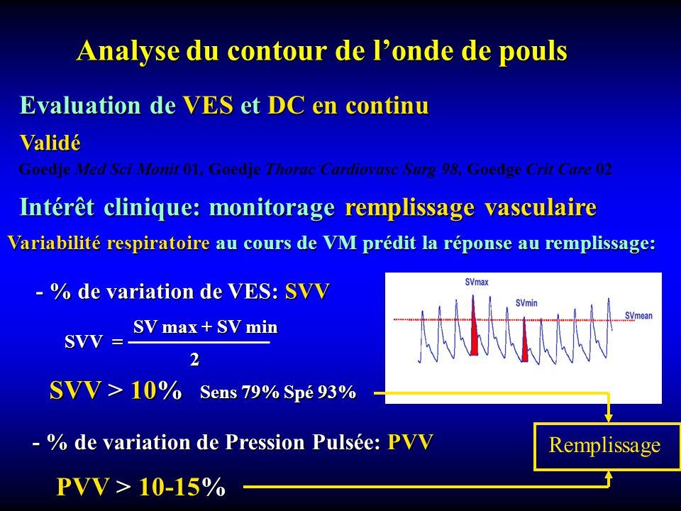 Analyse du contour de londe de pouls Evaluation de VES et DC en continu Validé Goedje Med Sci Monit 01, Goedje Thorac Cardiovasc Surg 98, Goedge Crit Care 02 Intérêt clinique: monitorage remplissage vasculaire Variabilité respiratoire au cours de VM prédit la réponse au remplissage: - % de variation de Pression Pulsée: PVV PVV > 10-15% SVV > 10% Sens 79% Spé 93% SV max + SV min 2 SVV = - % de variation de VES: SVV Remplissage