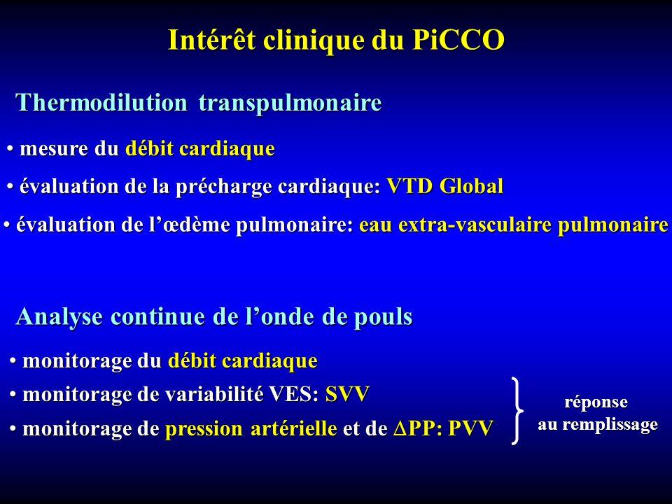 Analyse continue de londe de pouls monitorage du débit cardiaque monitorage du débit cardiaque monitorage de variabilité VES: SVV monitorage de variabilité VES: SVV monitorage de pression artérielle et de PP: PVV monitorage de pression artérielle et de PP: PVV évaluation de lœdème pulmonaire: eau extra-vasculaire pulmonaire évaluation de lœdème pulmonaire: eau extra-vasculaire pulmonaire mesure du débit cardiaque mesure du débit cardiaque évaluation de la précharge cardiaque: VTD Global évaluation de la précharge cardiaque: VTD Global Thermodilution transpulmonaire réponse au remplissage Intérêt clinique du PiCCO