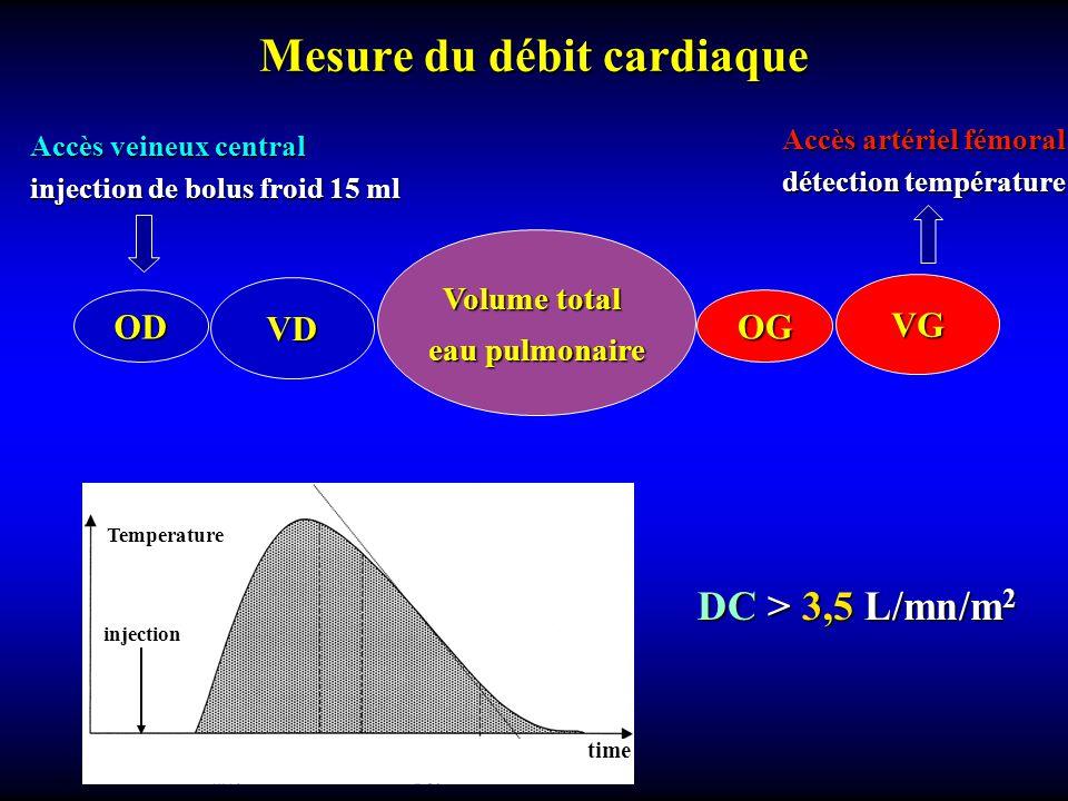 Mesure du débit cardiaque Temperature injection time Accès veineux central injection de bolus froid 15 ml ODOG VD VG Volume total eau pulmonaire Accès artériel fémoral détection température DC > 3,5 L/mn/m 2