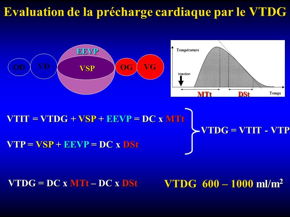 Evaluation de la précharge cardiaque par le VTDG Température MTt DSt Temps OD OG VD VG EEVP VSP VTIT = VTDG + VSP + EEVP = DC x MTt VTP = VSP + EEVP = DC x DSt VTDG = VTIT- VTP VTDG = VTIT - VTP VTDG 600 – 1000 ml/m 2 VTDG = DC x MTt – DC x DSt