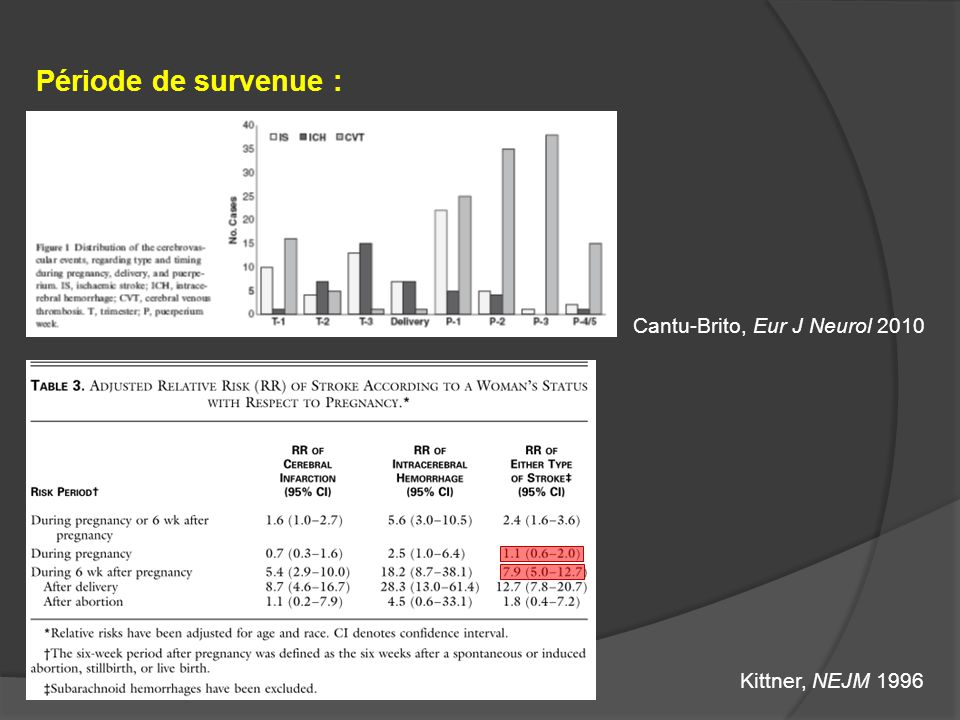 AVC AIC 38% Accidents Hémorragiques TVC 23% HIP 21% HSA 18% Cantu-Brito, Eur J Neurol 2010 Jaigobin, Stroke 2000 Pré Eclampsie36%9.6%55% Malfo.