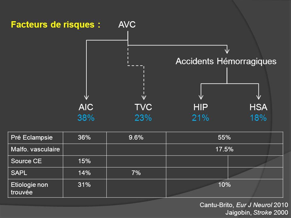 AVC AIC 38% Accidents Hémorragiques TVC 23% HIP 21% HSA 18% Cantu-Brito, Eur J Neurol 2010 Jaigobin, Stroke 2000 Pré Eclampsie36%9.6%55% Malfo. vascul