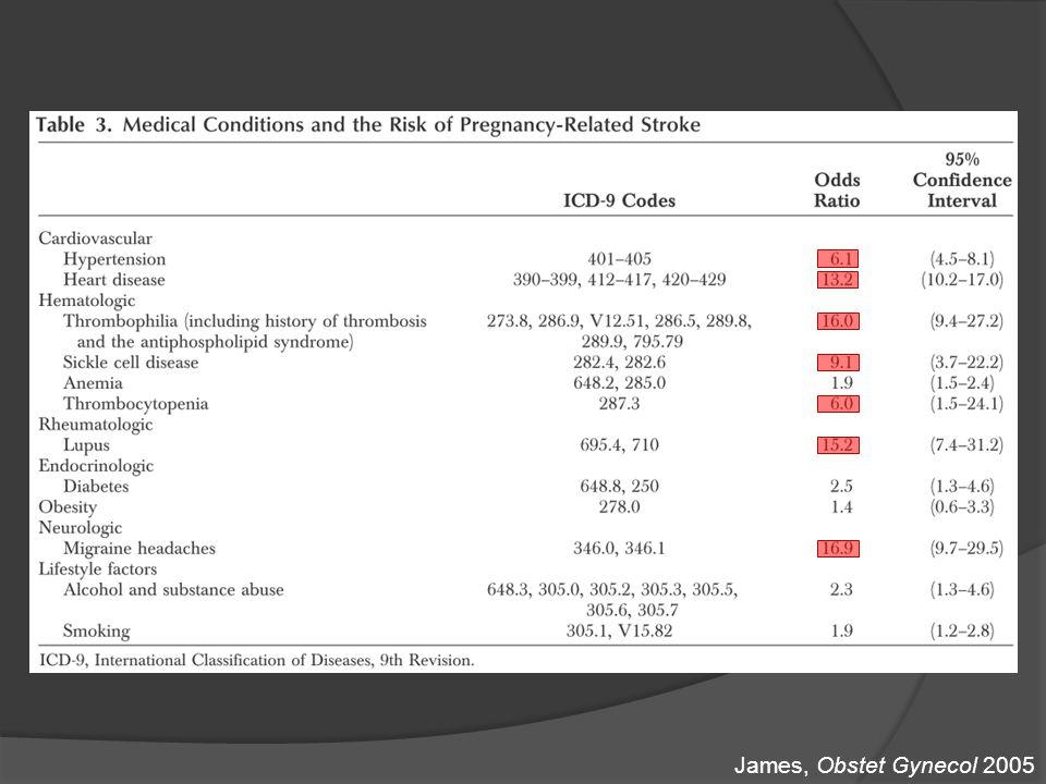 Physiopathologie Treadwell, Post Med J 2008 + Modifications hémodynamiques : modification TA, augmentation vol sanguin & VES + Pathologies spécifiques de la grossesse Normalisation 3° mois PP