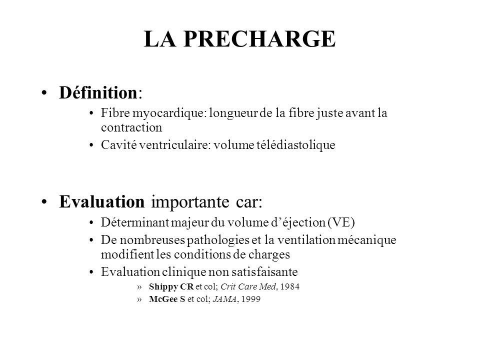 LA PRECHARGE Définition: Fibre myocardique: longueur de la fibre juste avant la contraction Cavité ventriculaire: volume télédiastolique Evaluation im