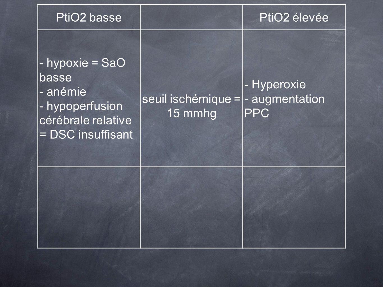 PtiO2 bassePtiO2 élevée - hypoxie = SaO basse - anémie - hypoperfusion cérébrale relative = DSC insuffisant seuil ischémique = 15 mmhg - Hyperoxie - a