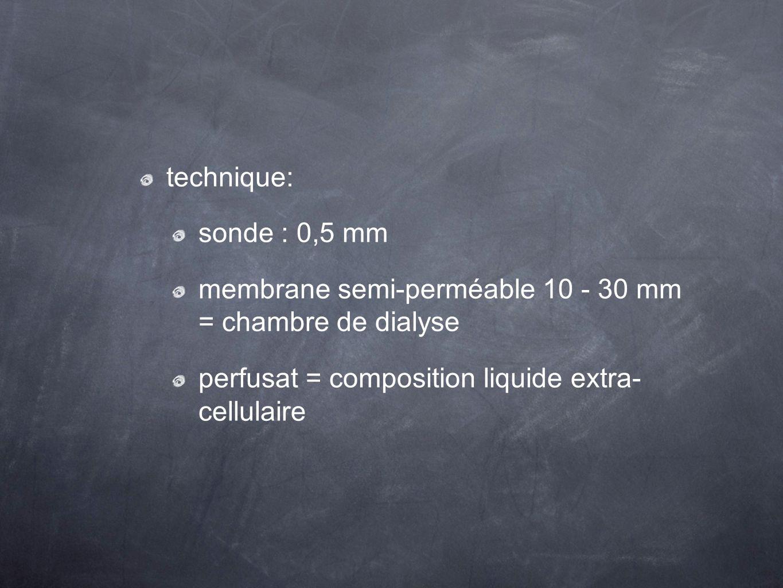 technique: sonde : 0,5 mm membrane semi-perméable 10 - 30 mm = chambre de dialyse perfusat = composition liquide extra- cellulaire