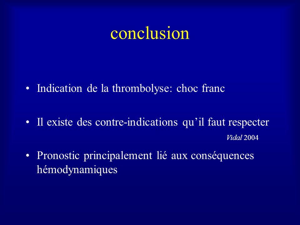 conclusion Indication de la thrombolyse: choc franc Il existe des contre-indications quil faut respecter Pronostic principalement lié aux conséquences hémodynamiques Vidal 2004