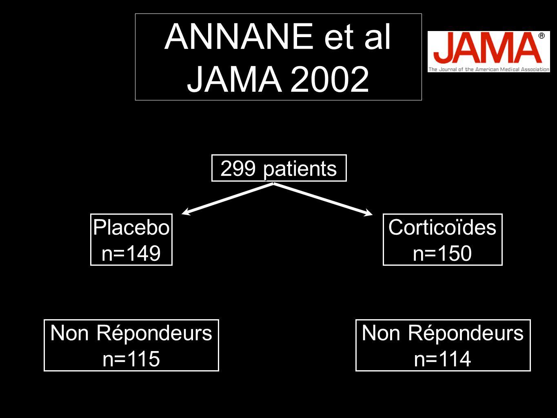 299 patients Placebon=149Corticoïdesn=150 Non Répondeurs n=115 n=114 ANNANE et al JAMA 2002