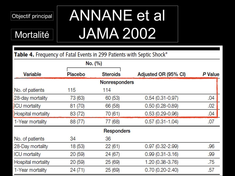 Mortalité ANNANE et al JAMA 2002 Objectif principal