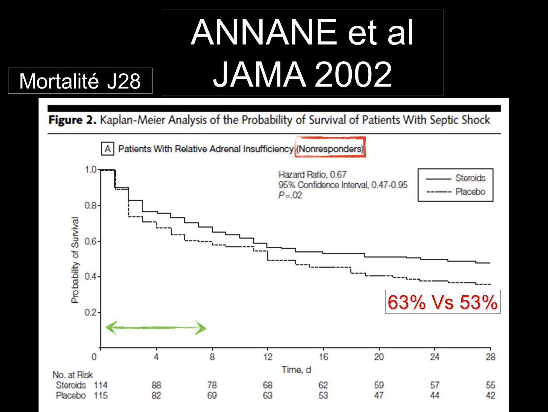 63% Vs 53% Mortalité J28 ANNANE et al JAMA 2002