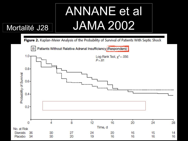 Mortalité J28 ANNANE et al JAMA 2002 Pas de différence de mortalité